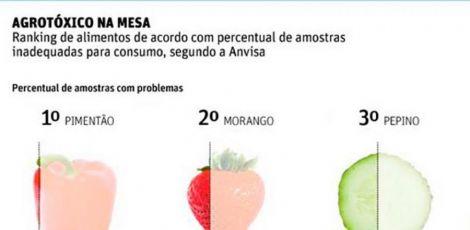 Lista da ANVISA dos alimentos com maior nível de contaminação